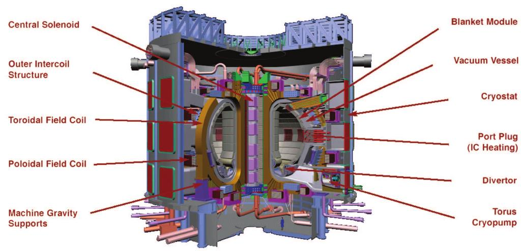 Some basic concepts 11 Figure 2.3: Schematic overview of the ITER device [5]. the plasma) are called single null (SN) configurations.