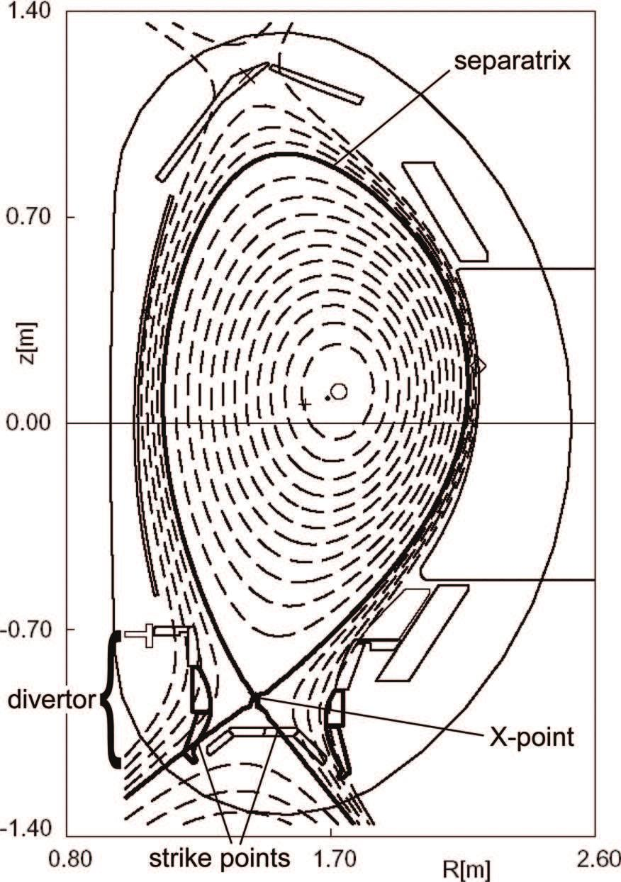 12 Chapter 2 Figure 2.4: Magnetic contour lines for a typical discharge in the divertor tokamak ASDEX Upgrade. of high energy, into the SOL, and thus also into the divertor.