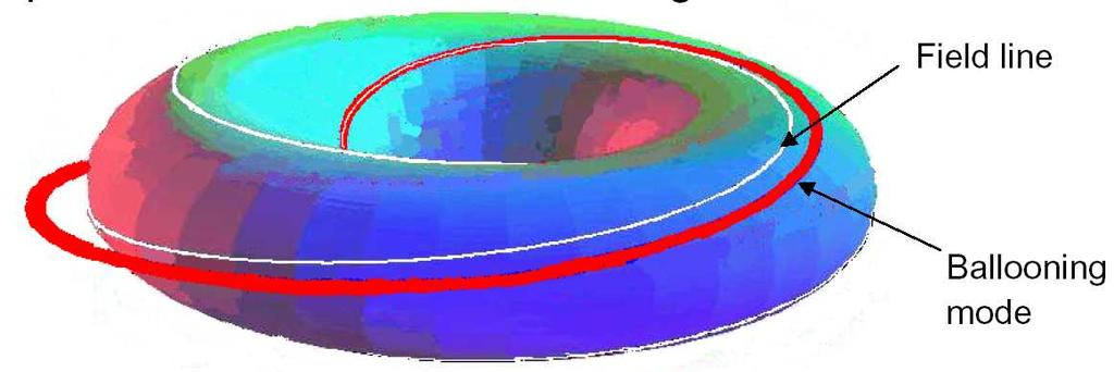 34 Chapter 3 Figure 3.10: Cartoon of field lines in nonlinear ballooning. The ballooning red flux tube (field line) has been displaced from the white line on the surface.