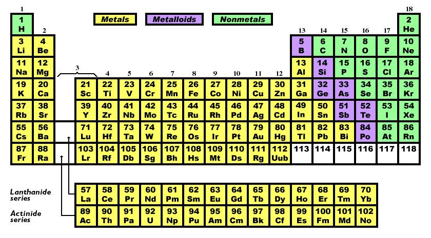 Middle school science staar review reporting category 1 matter c interpret the arrangement of the periodic table including groups and periods urtaz Images