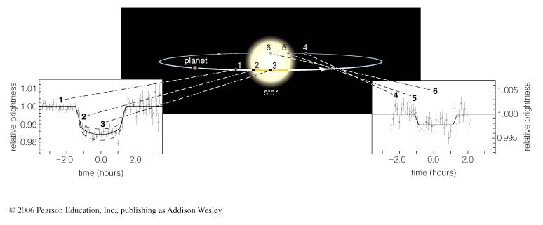 represents a series of brightness measurements made over a period of time A transit is when a planet crosses in front of a star The resulting eclipse reduces the star s apparent
