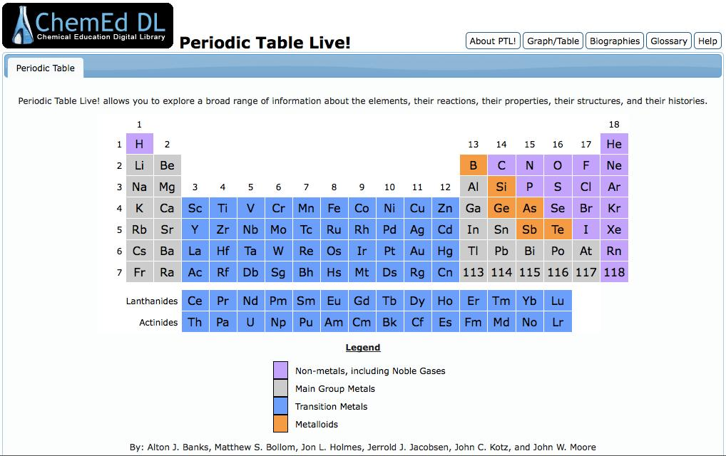 Periodic Table Live http://www.chemeddl.org/resources/ptl/index.php About Periodic Table Live!