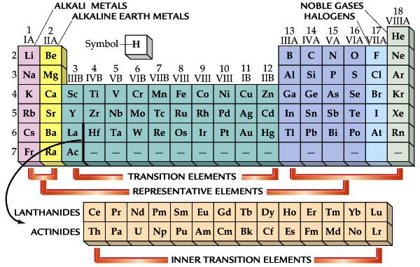 The Periodic Table and the Elements What is the periodic table?