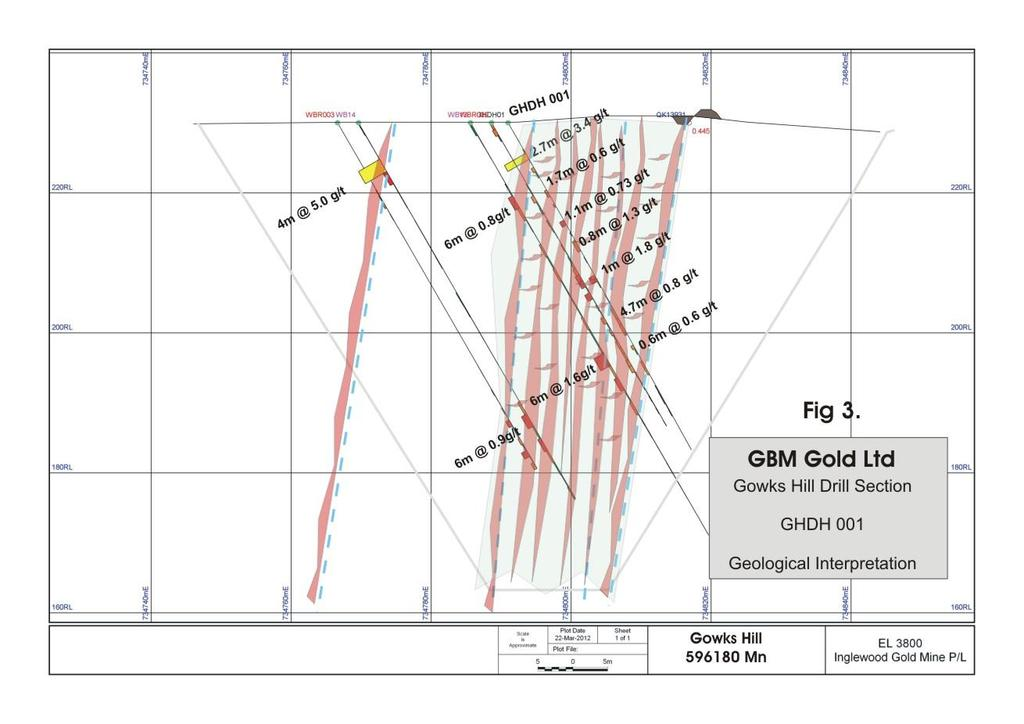 At GHDH 001, the faults are ~ 10 metres apart and the veining is contained within the two