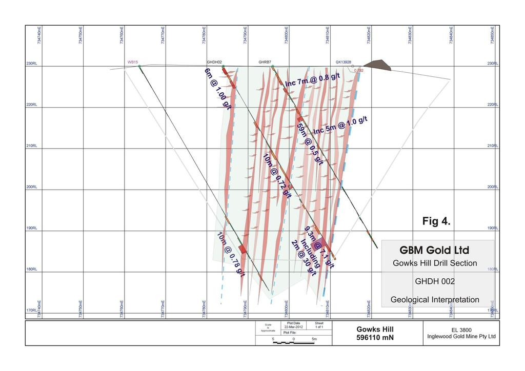 At GHD002, a series of faults have increased the veining and mineralisation set over a width close to 20 metres. The footwall fault here has returned a high grade intercept of 2m at 30 g/t. See fig 4.