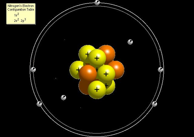 Atoms The smallest unit of matter Composed of: Protons Positive charge Located in the nucleus Neutrons Neutral charge Located in the nucleus