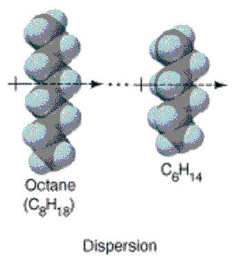 van der Waals interactions this is a general term for the favorable interactions that occur between uncharged atoms van der Waals forces include: permanent dipole-permanent dipole interactions