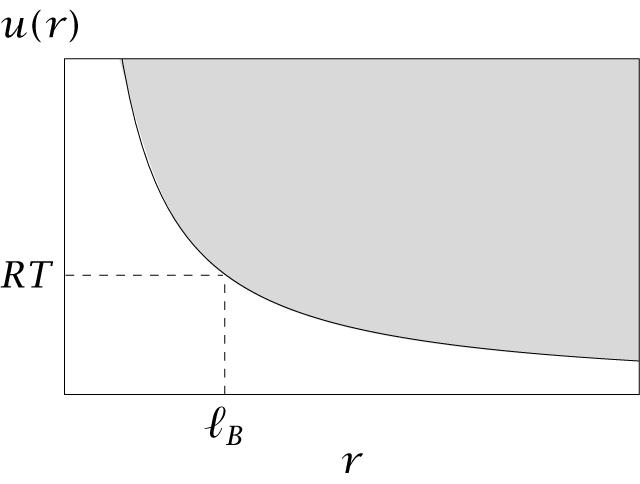 Bjerrum length. The distance at which two unit charges interact with kt of energy. k l B B T = = 2 e 4πDε l 2 e 4πDε k 0 0 B B T Approximately 7 Å for water (ε = 80) at 298 o K.