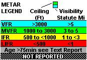 3 Graphical METAR Icon - Ceiling indicated in top box, visibility in the bottom box and ICAO identifier of issuing airport. Note that ICAO identifiers are not displayed on all range settings.