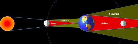 much larger and it takes a while for the Moon to revolve through the umbra. See figure below. Chapter 21 The Solar System, Lessons 1 4 1. Nuclear fusion is the source of the Sun s energy. 2. A comet is an icey object that comes from the Kuiper belt and orbits the Sun.