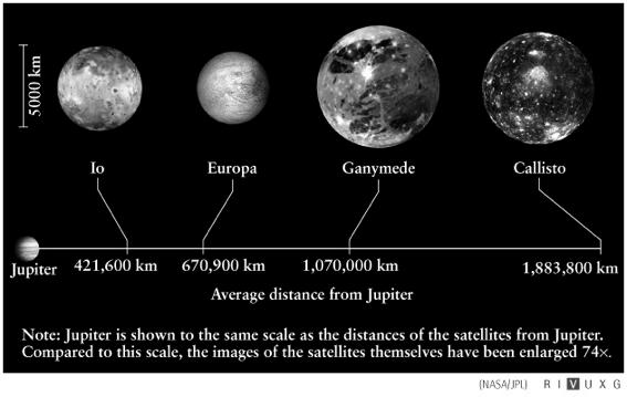 bright enough to be seen All four Galilean satellites are very close to Jupiter All four Galilean satellites are lost