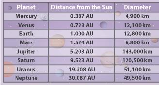 40- The table below shows the distance from the Sun of each planet in the solar system, as well as the diameters of each planet.