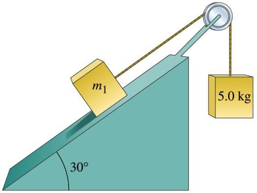 Problem 1: Inclined Plane Two blocks are attached via a rope (no mass), guided over a pulley (no mass). Mass m 1 can slide on an inclined plane with a coefficient of kinetic friction of 0.
