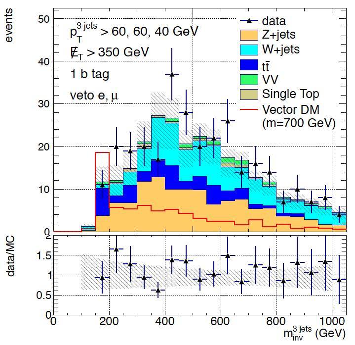 CMS PAS B2G-12-022 Monotop Search Scalar or vector dark matter particle produced via FCNC Selection: large ET,miss >350 GeV
