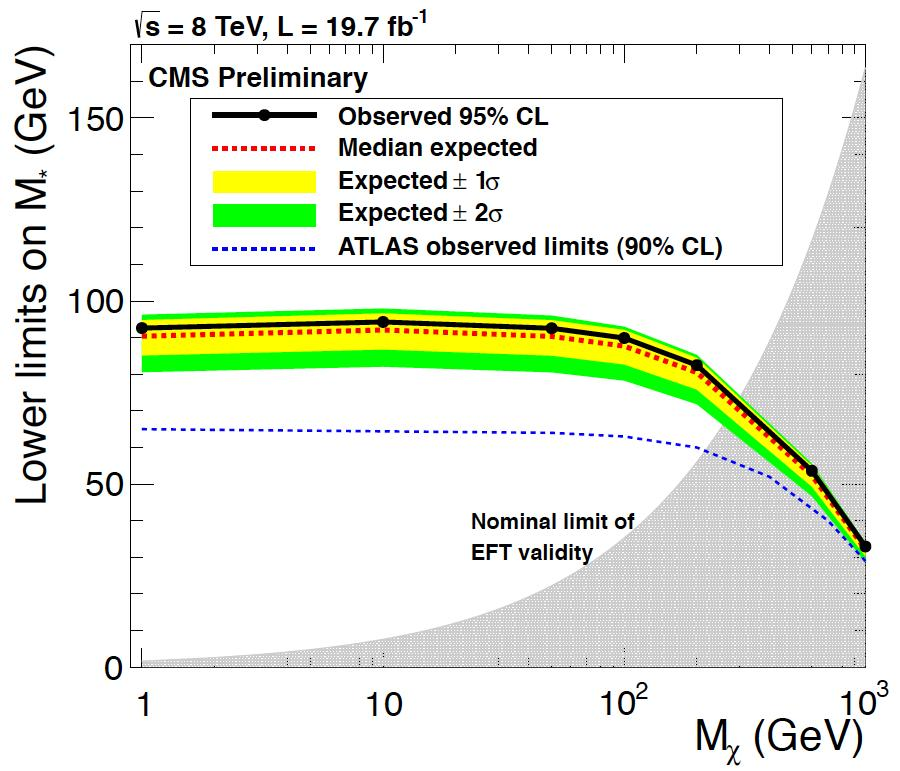 ET, miss > 320 GeV 2 isolated leptons 2 jets with ΣpT < 400 GeV σ > 0.09-0.