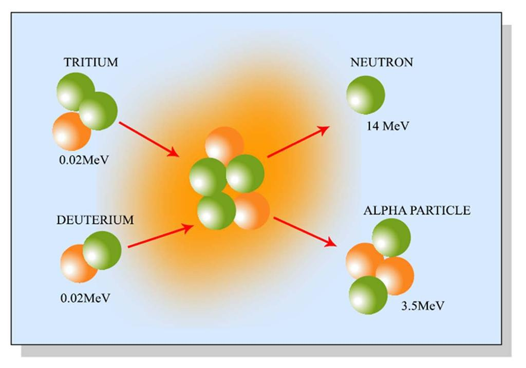 DT Reaction Is Most Accessible Energetically Image by MIT OpenCourseWare.