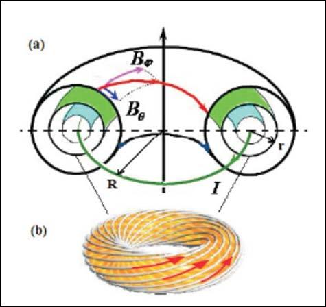 "Plasma Is Confined On Closed Nested Flux Surfaces Tan, B.-L., and G.-L. Huang. ""Neoclassical Bootstrap Current in Solar Plasma Loops."" Astronomy & Astrophysics 453 (2006): 321-327."