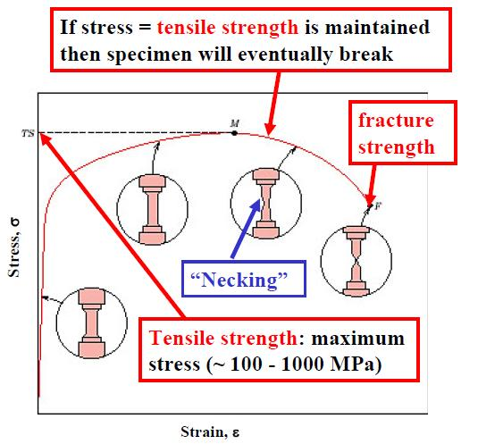 For structural applications, the yield stress is usually a more important property than the tensile strength,