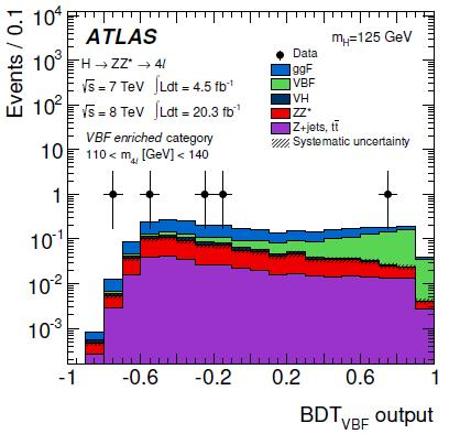 Probing Higgs Production (VBF)