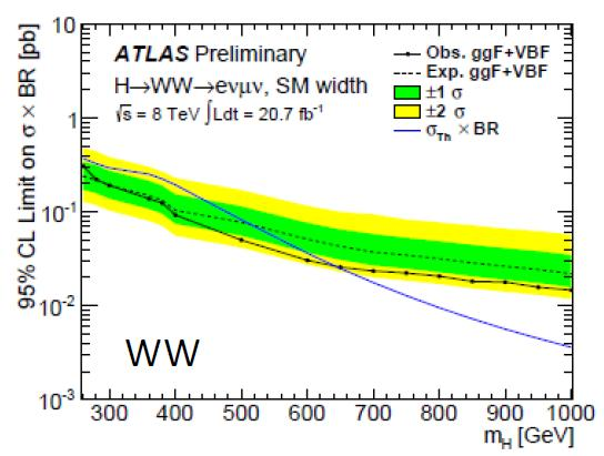 Search for High Mass H ZZ, WW ATLAS-CONF-2013-067 Extend the Higgs search to high mass assume SM-like