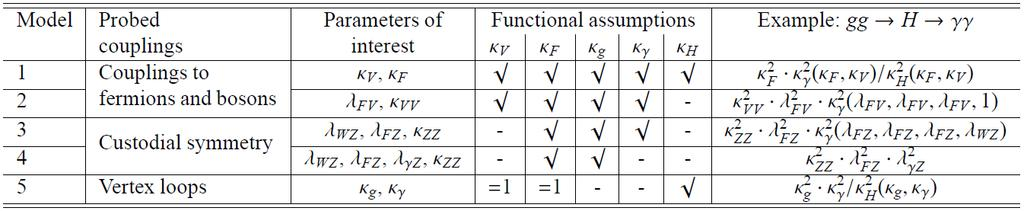 Coupling Measurements Coupling strengths k i & ratio: k F =g F /g F,SM, k V =g V /g V,SM, l ij = k i