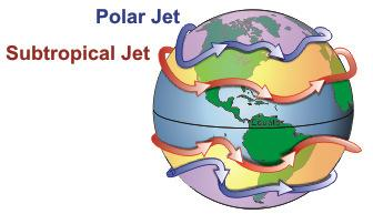 Importance of Jet Streams Represent the