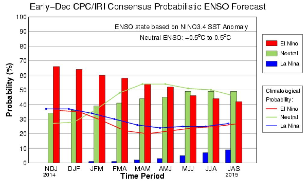 El Niño Outlook The chance of El Niño is