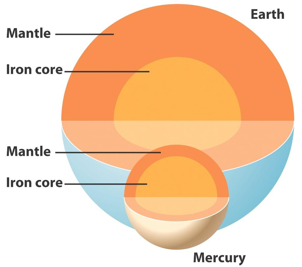 The Ironball! Mercury s density is almost equal to the the Earth s! The surface is similar to the Earth and Moon, this suggests a large iron core!