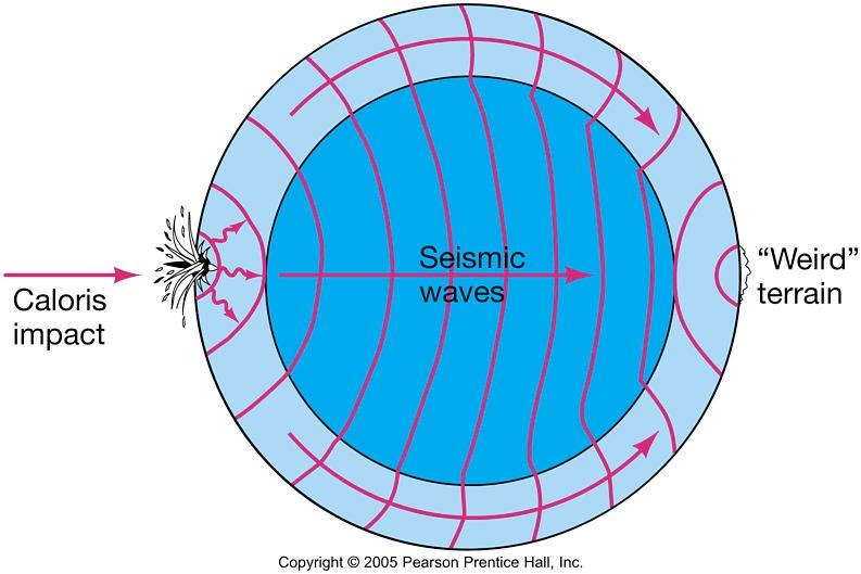 ! Seismic waves