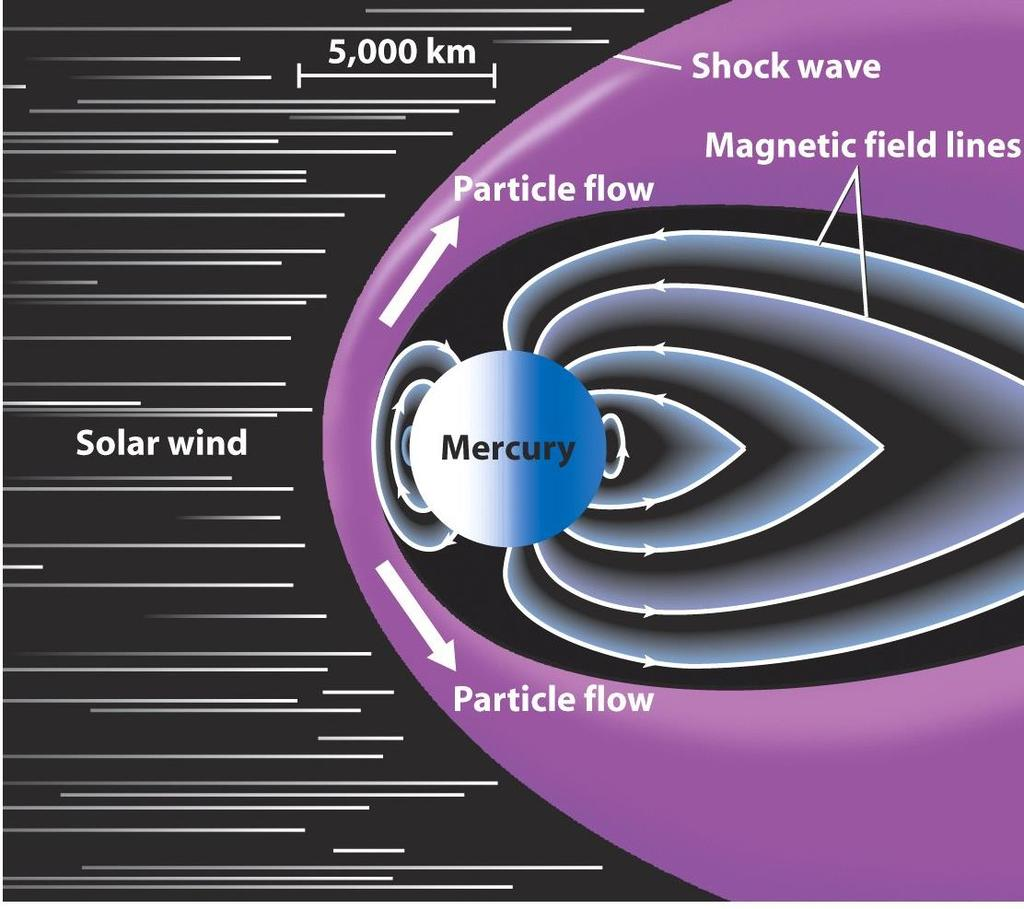 The magnetosphere blocks the solar wind