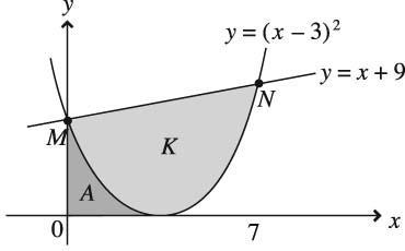 SULIT /. Diagram shows the straight line y = x + 9 intersecting the curve y = (x ) at points M and N (,).