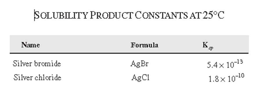 Solubility Product Constant Reference Sheet The solubility constant equilibrium is: AgBr (s) Ag + (aq) + Br - (aq) K sp = [Ag + ][Br - ] AgCl (s) Ag + (aq) + Cl - (aq) K sp = [Ag + ][Cl - ] K sp is