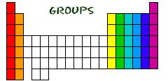 Families of the periodic table Groups/Families: VERTICAL COLUMNS (up and down) on the periodic table.