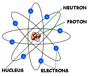 Atomic Structure Recall the following information with respect to the parts of the atom: Sub-Atomic Particle: Charge: Mass: