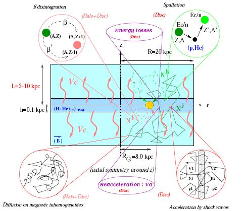 Propagation of Galactic electrons Phenomenology of transport (GeV TeV) Current