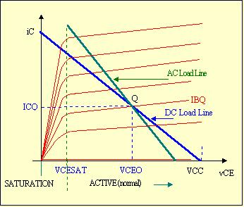 2 7.BJT Amps. for Undistorted VoltageSwing-X. Slope of DC Load Line : DI CQ ÄÄÄÄÄÄÄÄÄÄÄÄÄÄÄÄÄÄÄÄ DV CEQ = -A + R i E j + y ÄÄÄÄÄÄÄÄÄÄÄÄÄÄÄ k b EFF { - ze > -@ + R E D - Figure 2.