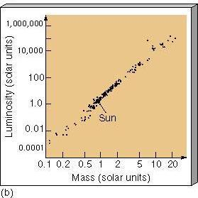 19 Mass-Luminosity Relation True ONLY for Main Sequence stars As