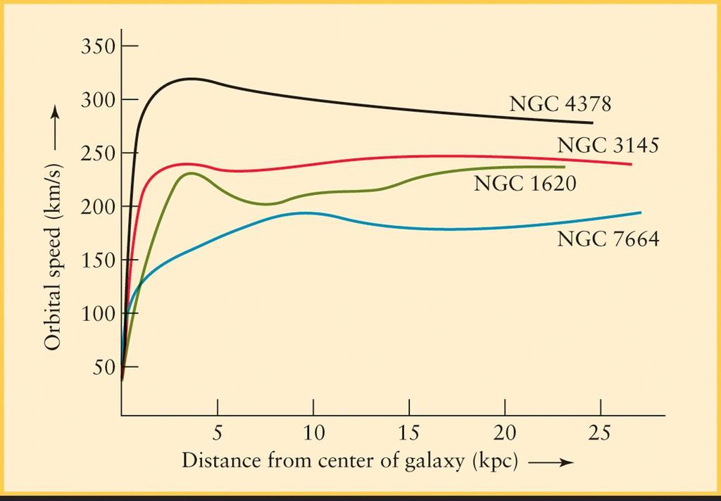 Rotation Curves All galaxies show the same
