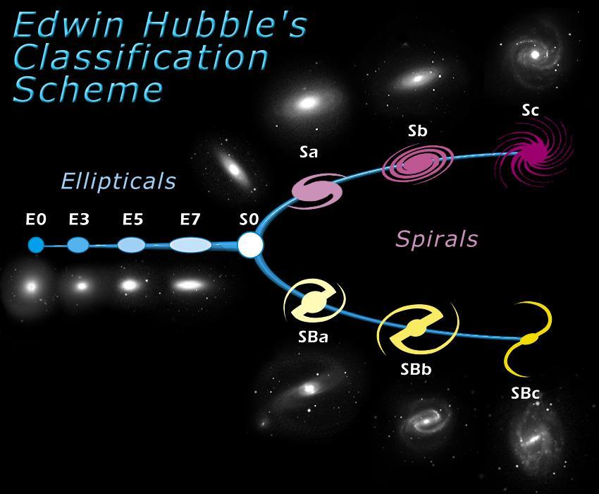stars and don t form many new stars Spirals have lots of new stars and