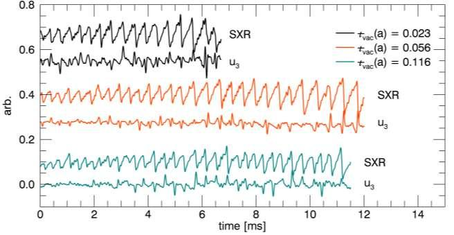 1/1 mode dynamics observed throughout the sawtooth cycle The 1/1 mode spikes in amplitude