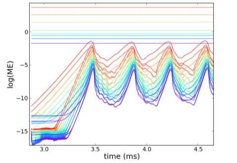 NIMROD simulations reproduce sawtooth cycling consistent with experiment n=0