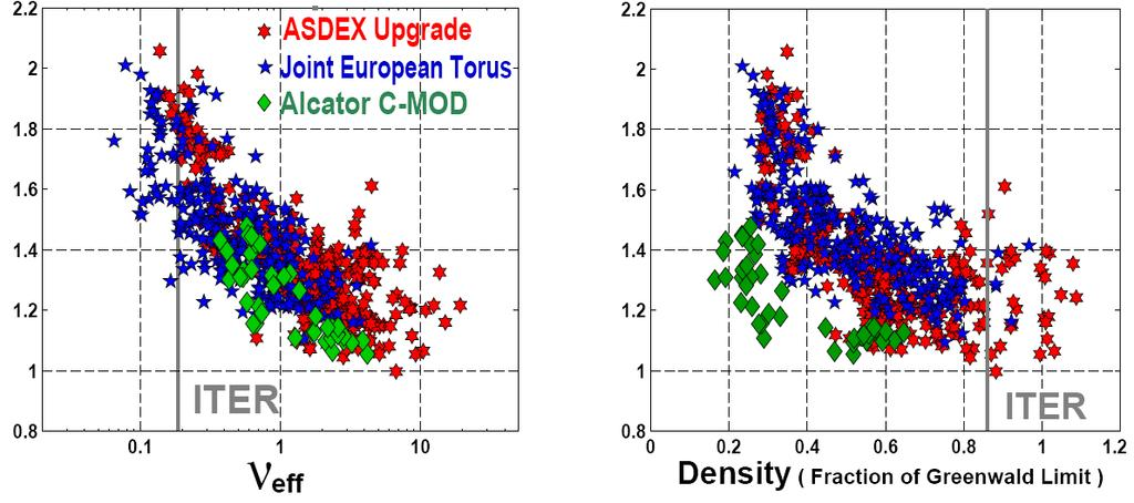 Consistent with empirical approach: Collisionality is the right extrapolation parameter Correlation with density (Greenwald fraction) resolved by observations in C-Mod Density peaking in ITER