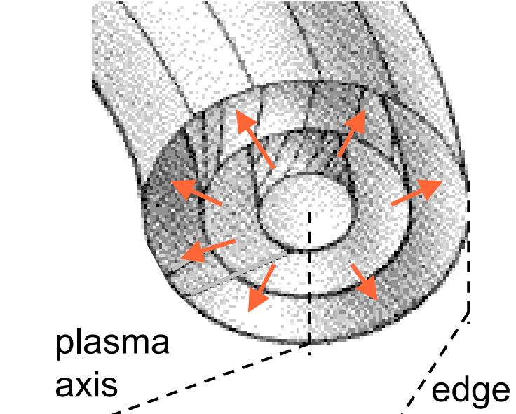 Transport in tokamak plasmas As we shall see, temperatures and densities are approx constant over flux surfaces Radial transport determines the profiles of temperatures and densities (their gradients