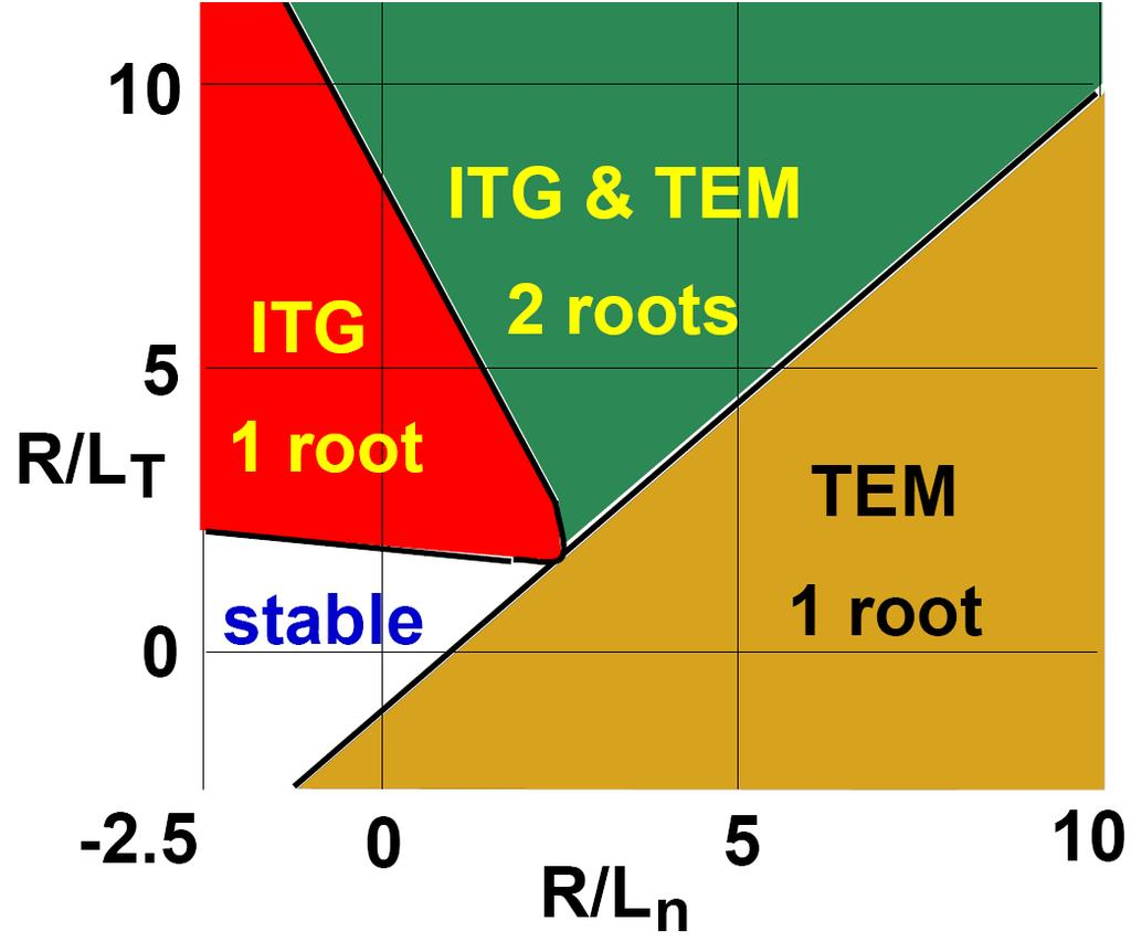 Summary so far: Example of ITG and TEM instability diagram Curvature and grad B drifts depend on particle energy, and electric charge This implies coupling between density and temperature