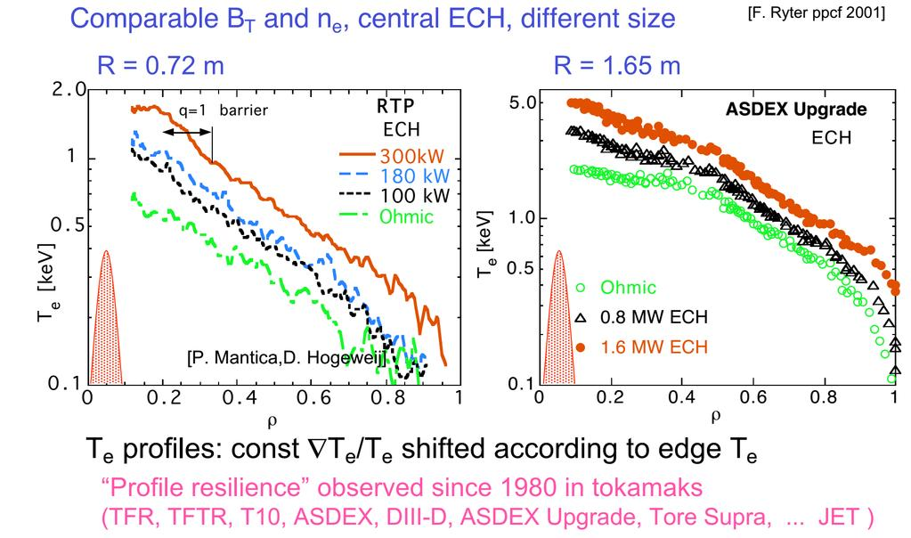 Log scale Profile stiffness, experimental evidences With central