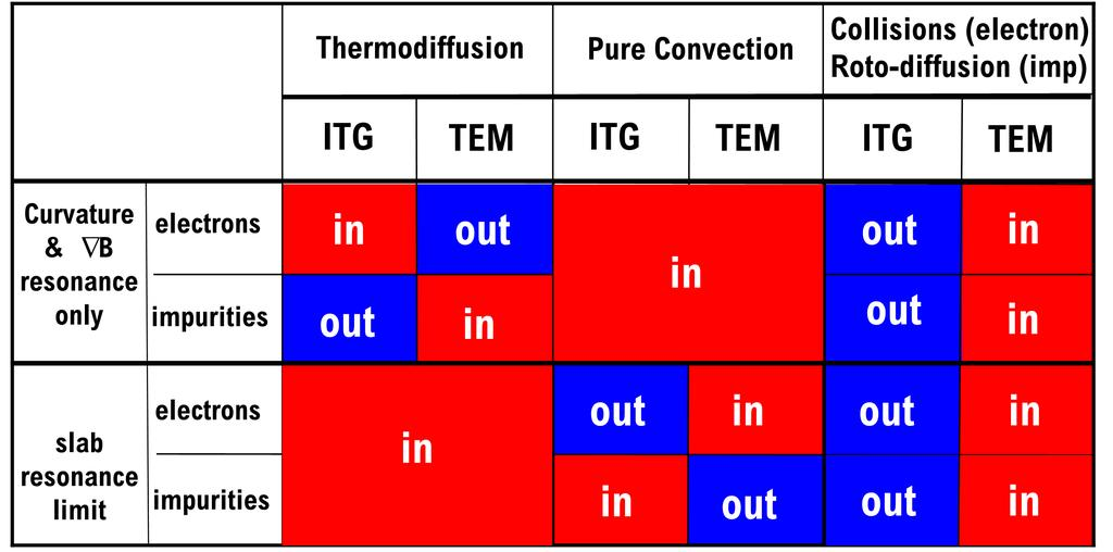 Contributions inward /outward, for electrons and impurities, produce a complex pattern Framework for theory validation : do