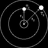 Conservation of Angular Momentum To use this law, we must assume that the gravitational force is directly along the line between the sun and the planet so there is no torque about the sun If so, the