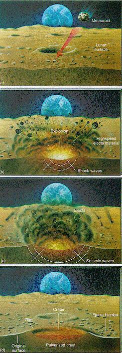 Figure 4. Drawing of cratering event. This schematic illustrates phases in the formation of a crater. A meteoroid impacts the lunar surface.