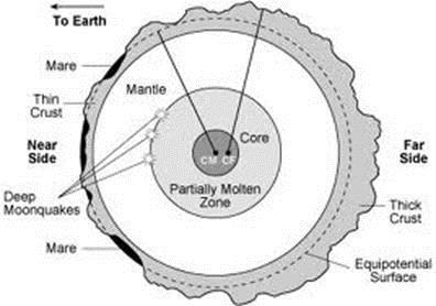 The lunar interior. The crust is approximately 1000 km thick.