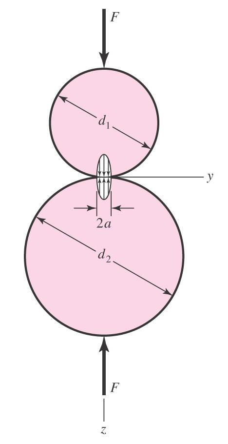 133 Spherical Contact Stress Pressure distribution is